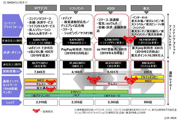 5G商用化を前に活発化する各社の「アライアンス戦略」 - モバイル ...